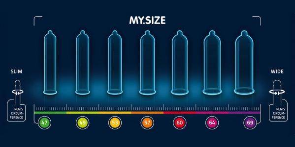 Προφυλακτικά…το μέγεθος μετράει